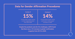 American Society of Plastic Surgeons releases first-ever facial, breast/chest and genital data for gender affirmation procedures