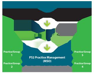 PS2 Management Services Organization
