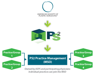 PS2 Management Services Organization